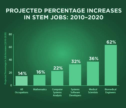 jobs-graph